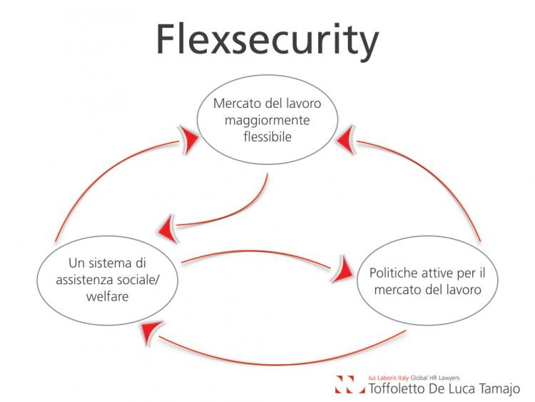 Lavoro, flessibilità e nuove tutele
