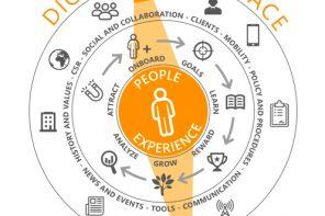 Digital Workplace: un modo per guardare avanti e non farsi trovare impreparati